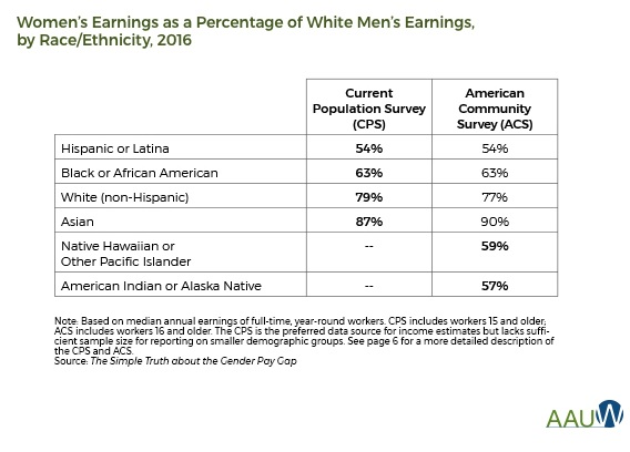 the gender pay gap - women of color - bigger pay gap