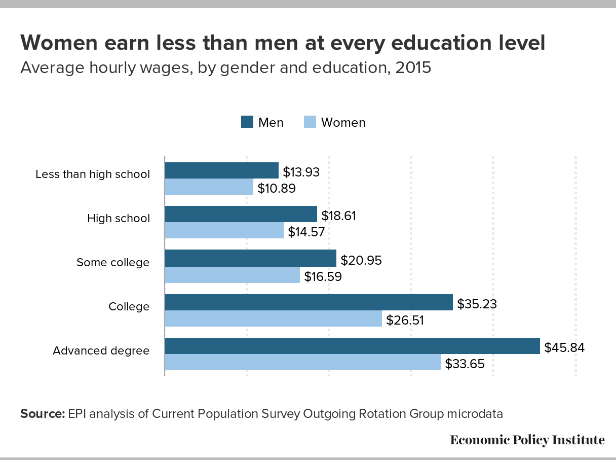 how we can close the gender pay gap - education graph - university of washington - communication leadership
