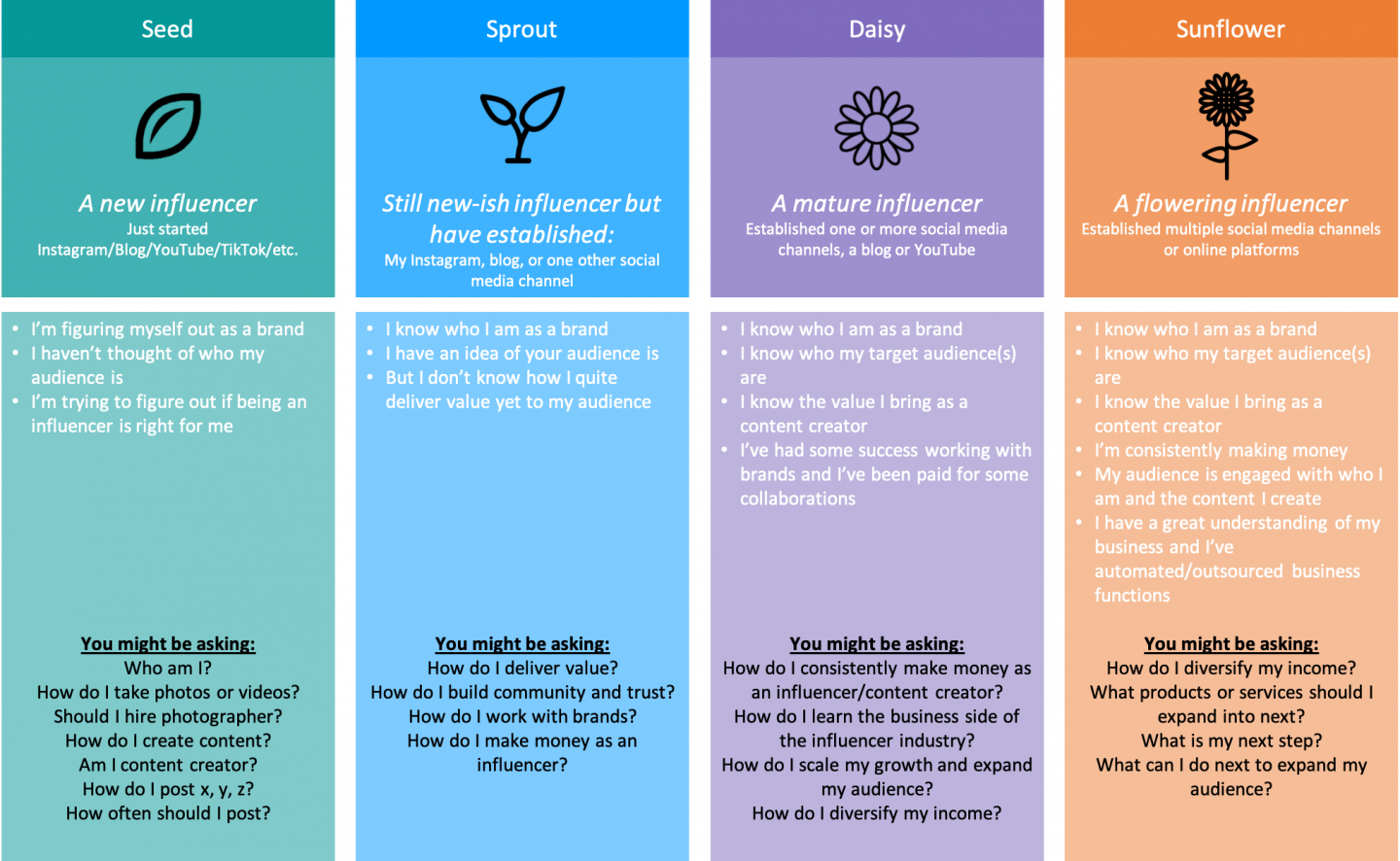 Content Creator Life Stages - graphic created by Emma's Edition - www.emmasedition.com